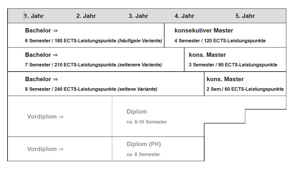Eine Übersicht von Wikipedia über die verschiedenen Bachelor-Master-Kombinationen und die zu erreichenden Credits