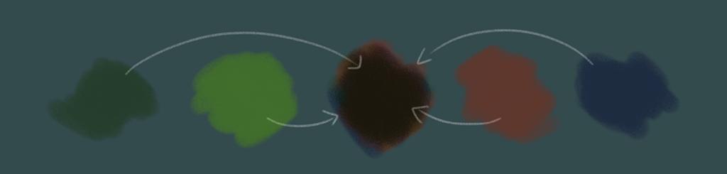 eine Farbmischpalette. Es sind ein dunkler grünton, ein dunkles blau, ein mittleres grün und ein erdrot abgebildet, die zusammen ein sehr sehr dunkles, warmes Braun ergeben.